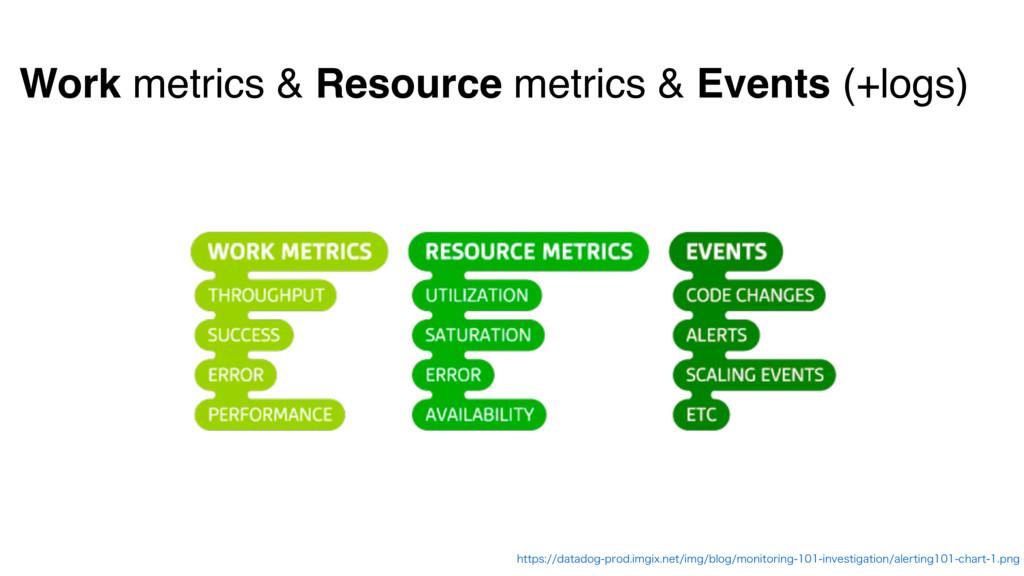 Work metrics & Resource metrics & Events (+logs...