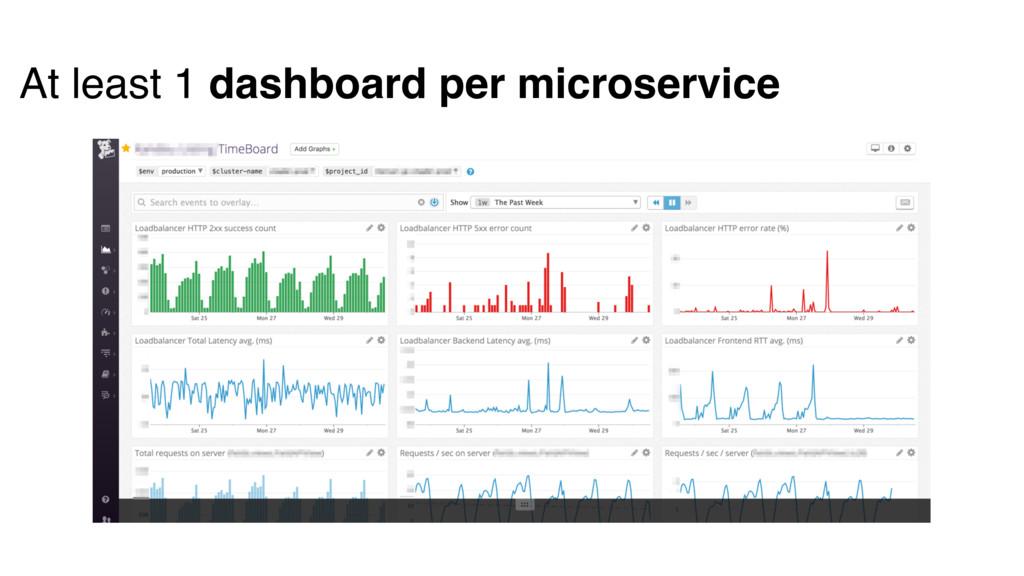 At least 1 dashboard per microservice