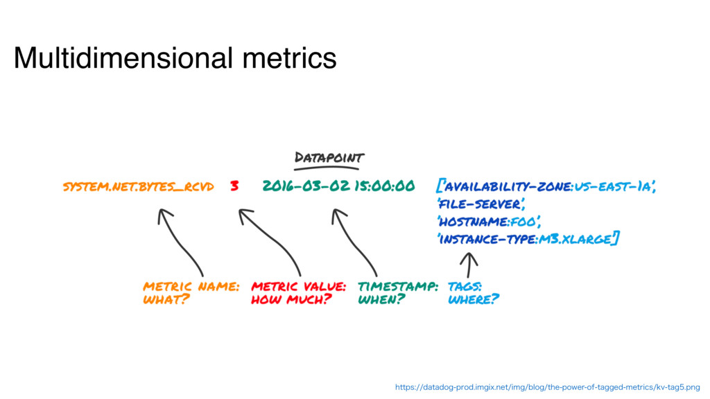 Multidimensional metrics IUUQTEBUBEPHQSPEJ...