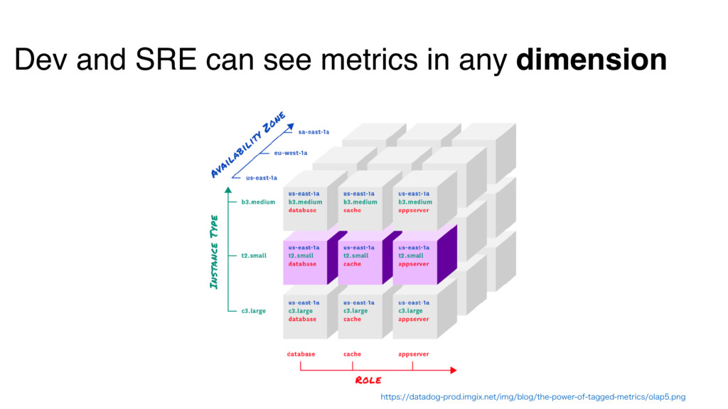 Dev and SRE can see metrics in any dimension IU...