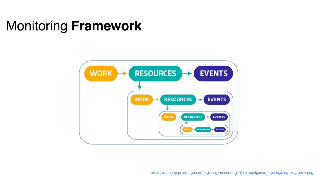 Monitoring Framework IUUQTEBUBEPHQSPEJNHJY...