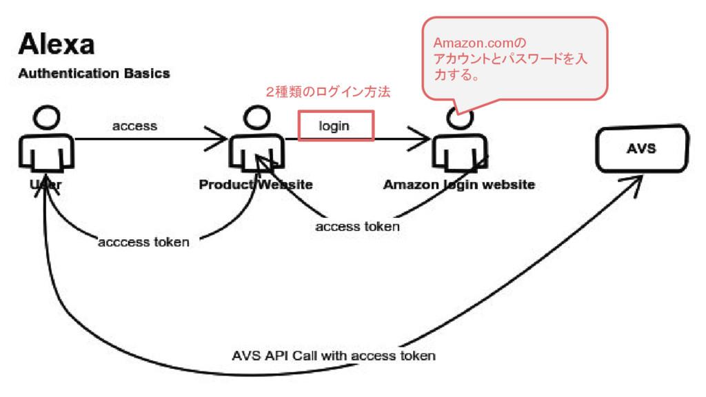 3. 認証方法 2種類のログイン方法 Amazon.comの アカウントとパスワードを入 力す...