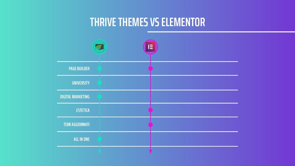 THRIVE THEMES VS ELEMENTOR PAGE BUILDER UNIVERS...
