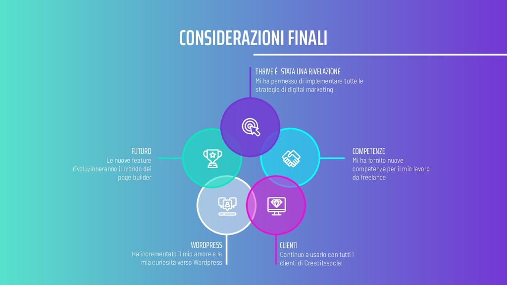 CONSIDERAZIONI FINALI WORDPRESS Ha incrementato...
