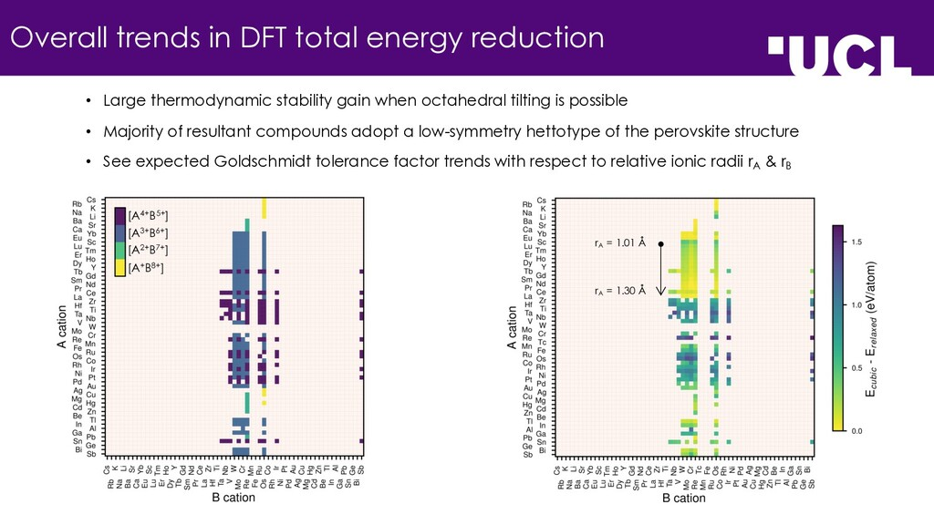 Overall trends in DFT total energy reduction [A...