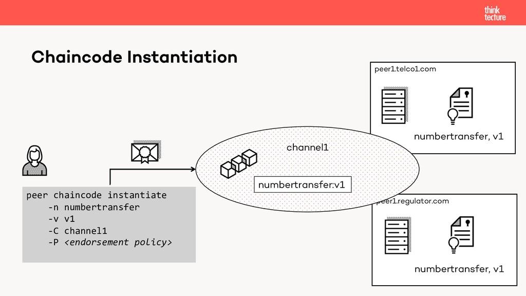 Chaincode Instantiation peer1.telco1.com peer1....