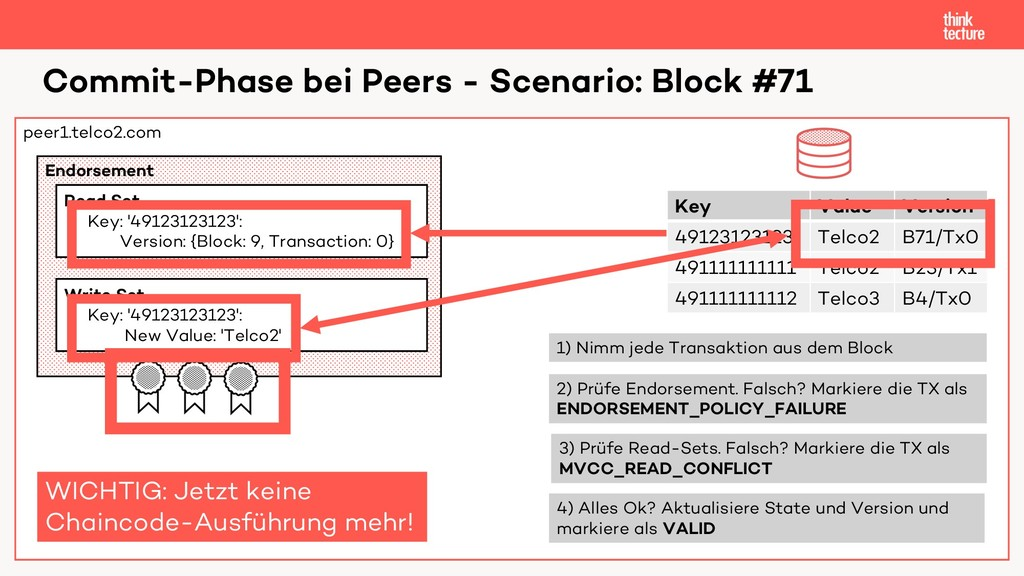 peer1.telco2.com Commit-Phase bei Peers - Scena...