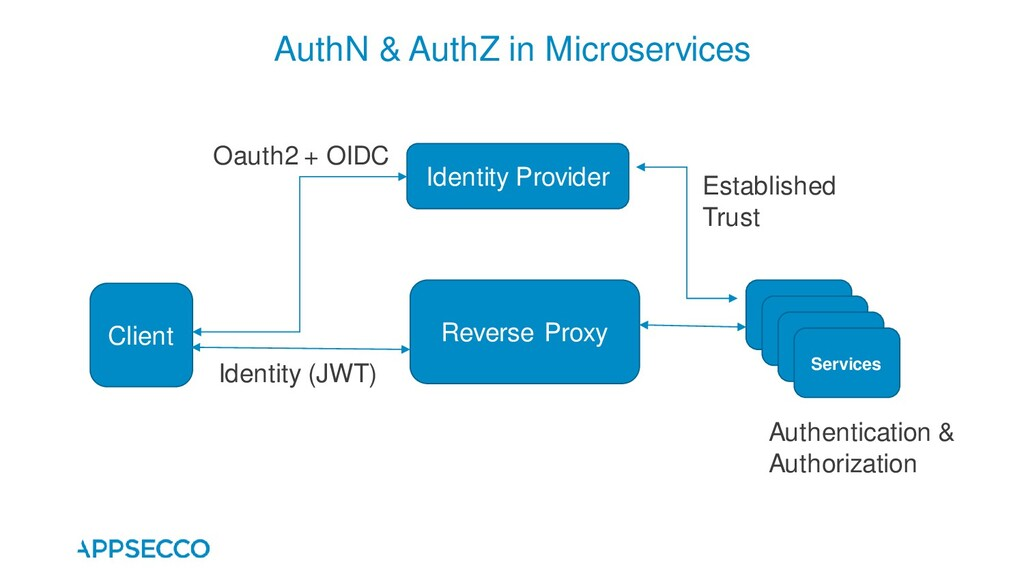 AuthN & AuthZ in Microservices Identity Provide...