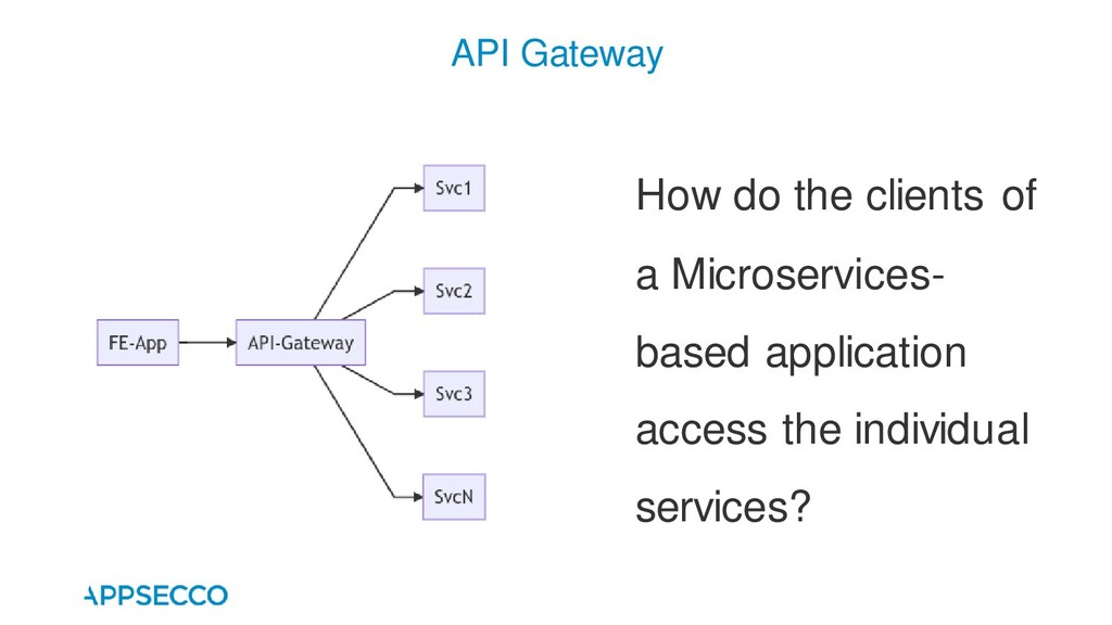 API Gateway How do the clients of a Microservic...