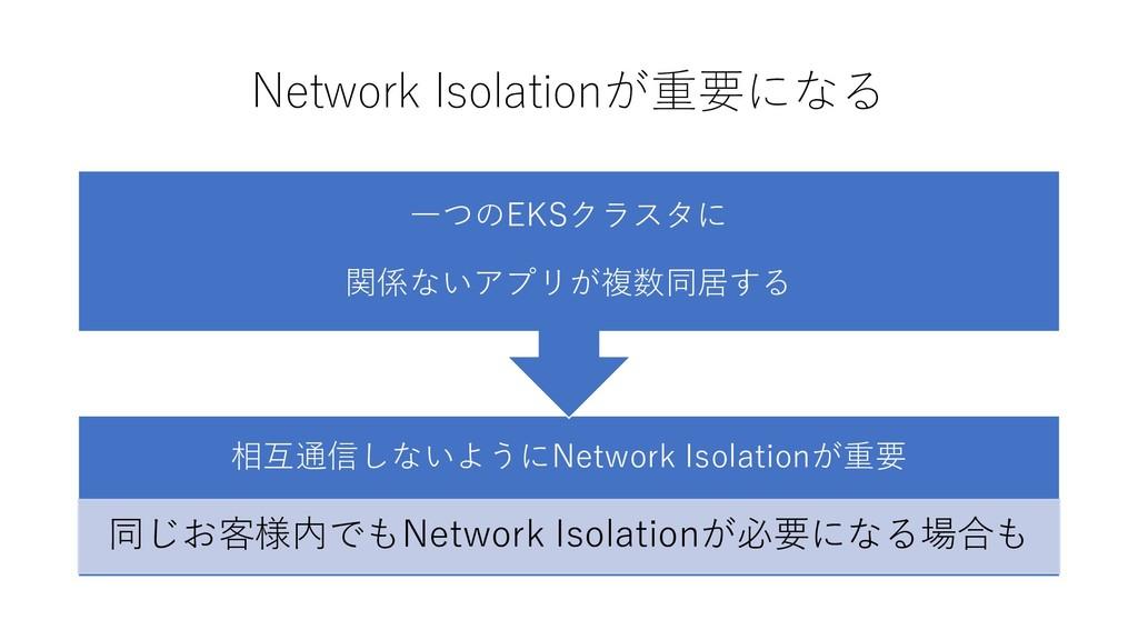 Network Isolationが重要になる 相互通信しないようにNetwork Isola...
