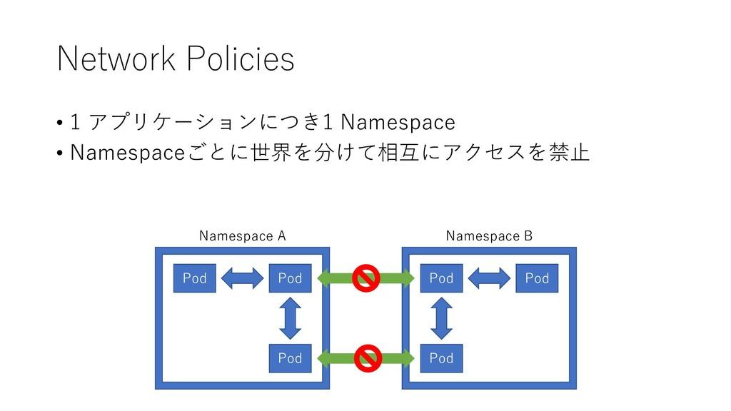 Network Policies Pod Pod Pod Pod Pod Pod Namesp...