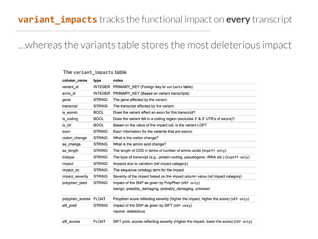 variant_impacts tracks the functional impact on...