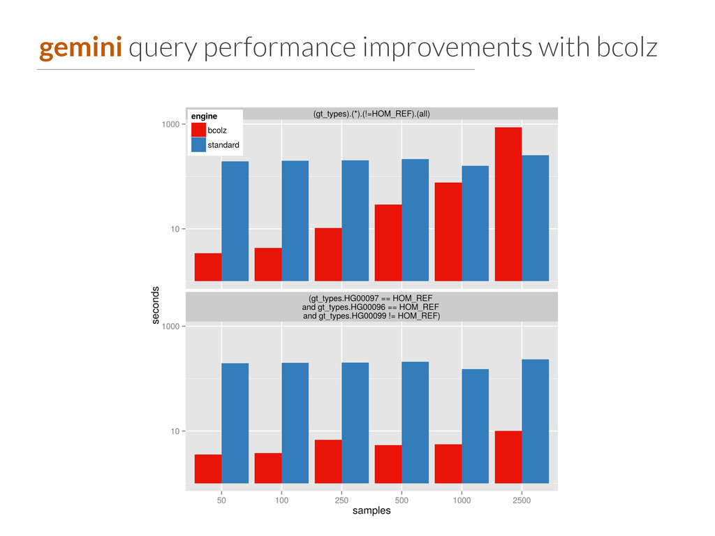 gemini query performance improvements with bcolz