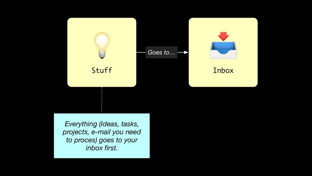 Inbox Everything (Ideas, tasks, projects, e-mai...