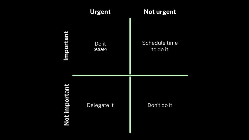 Urgent Not urgent Important Not important Don't...
