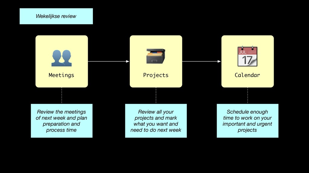 Projects Review all your projects and mark what...