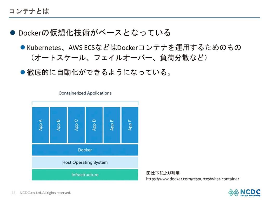 コンテナとは l Dockerの仮想化技術がベースとなっている l Kubernetes、AW...