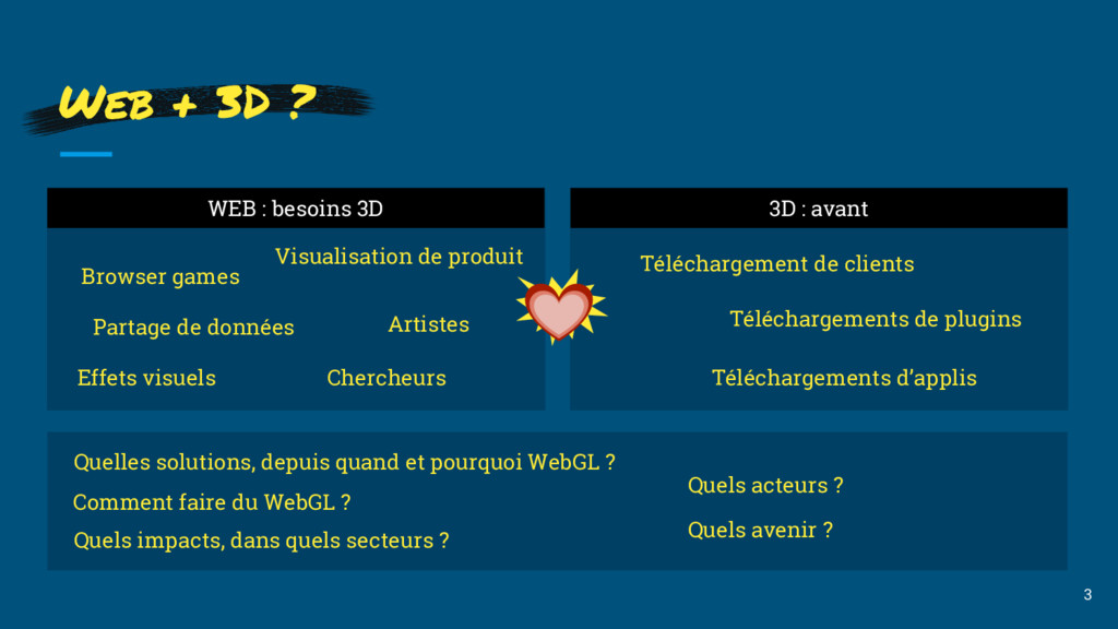 WEB : besoins 3D 3D : avant 3 Web + 3D ? Browse...