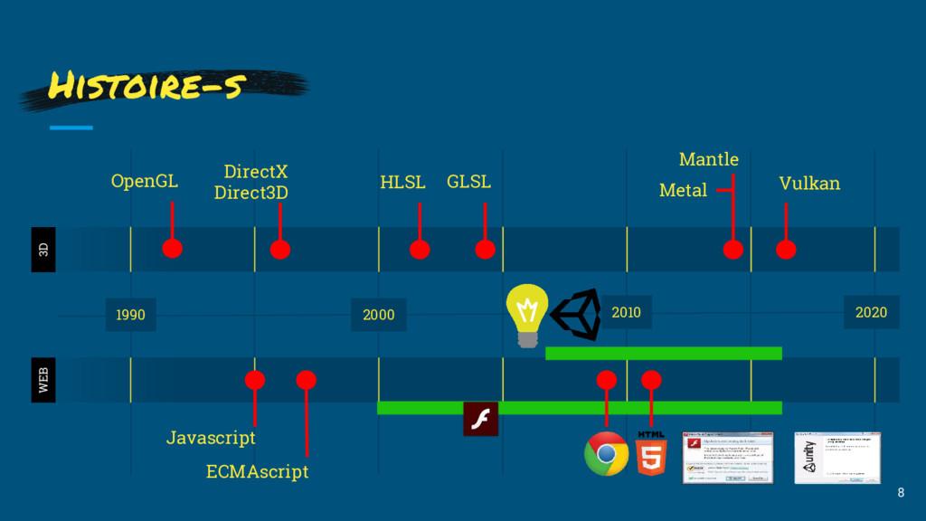 8 Histoire-s 1990 2000 2010 2020 3D WEB Javascr...