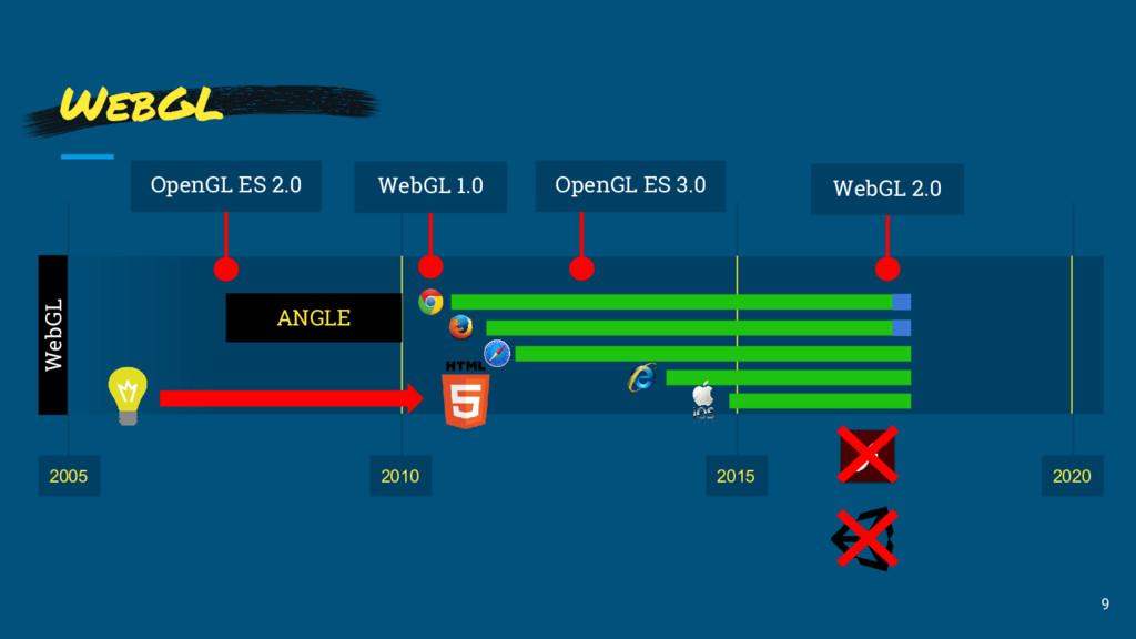 WebGL 2010 2020 WebGL 9 2015 2005 ANGLE WebGL 2...