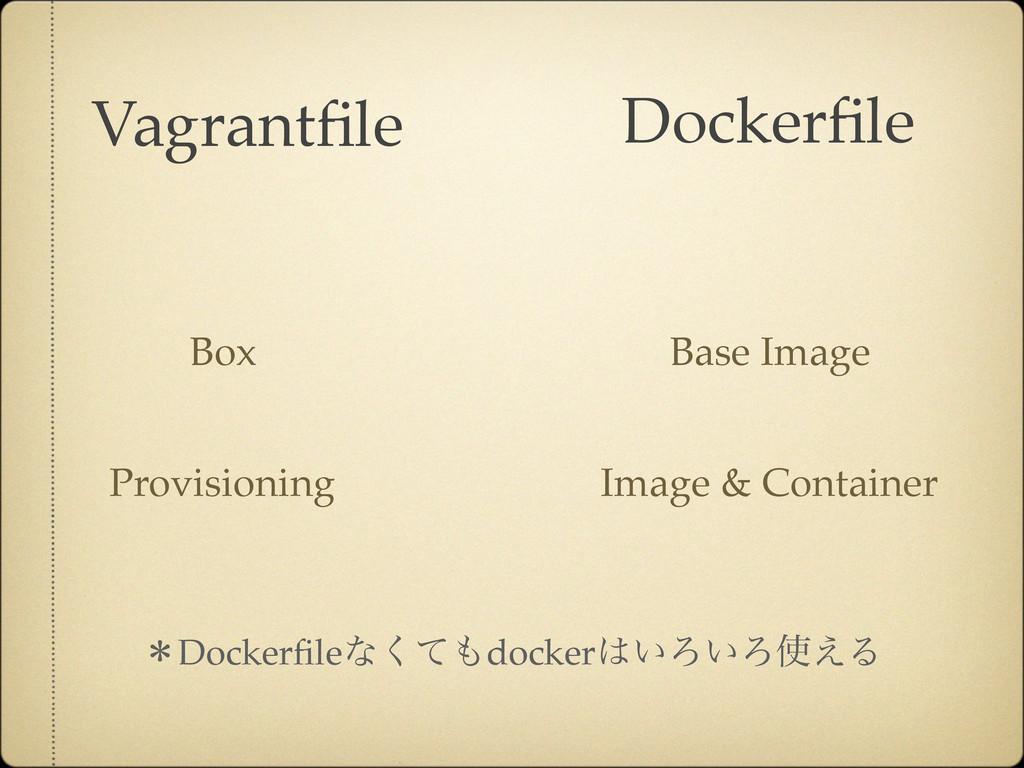 Dockerfile Vagrantfile Box Base Image Image & Con...