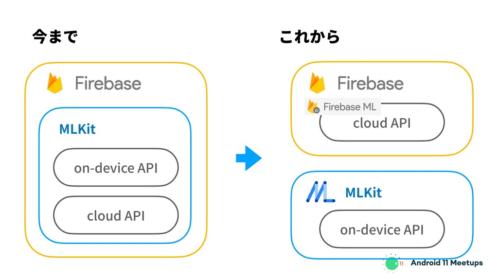 今まで これから MLKit on-device API cloud API MLKit on...