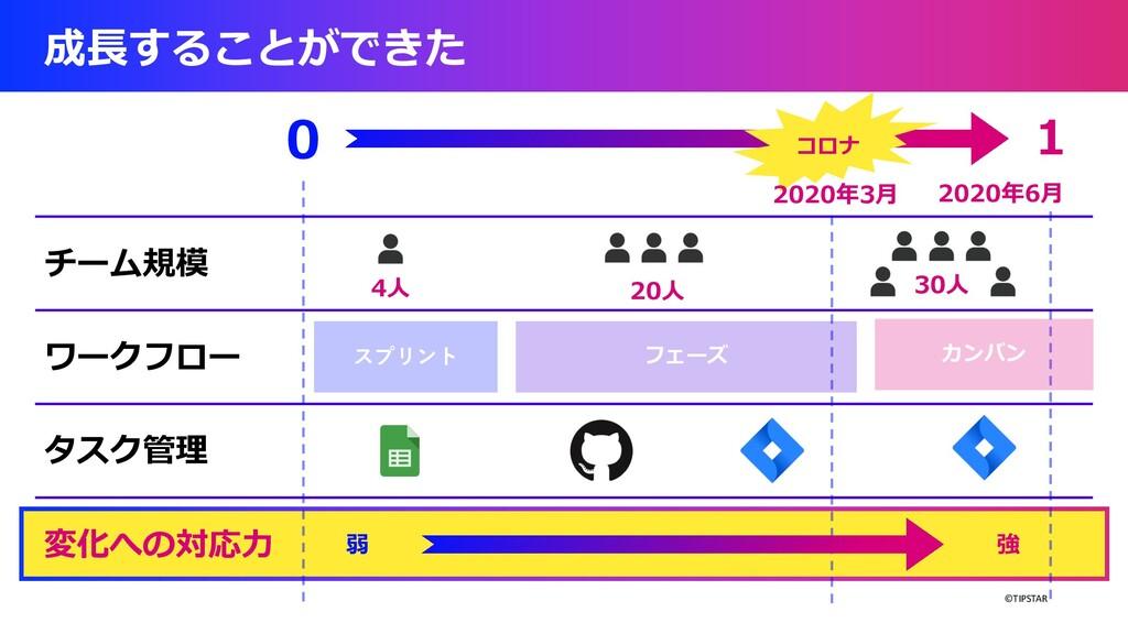 ©TIPSTAR 成⻑することができた 0 1 チーム規模 ワークフロー タスク管理 変化への...