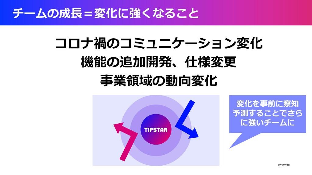 ©TIPSTAR チームの成⻑=変化に強くなること コロナ禍のコミュニケーション変化 機能の追...