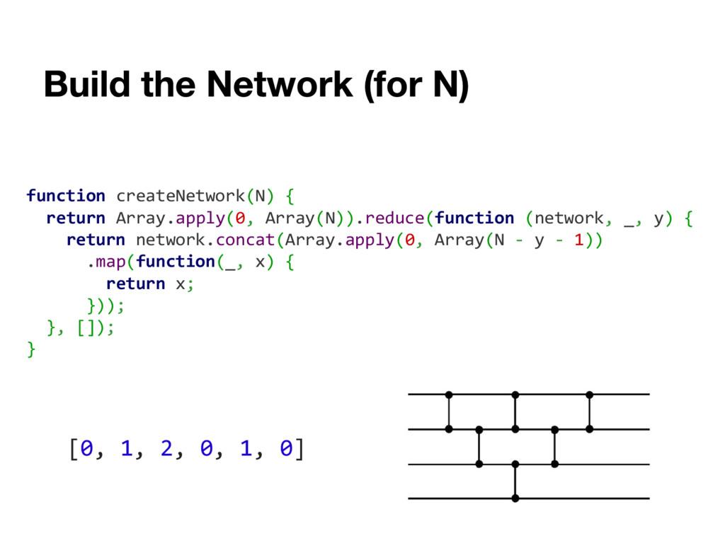 function createNetwork(N) { return Array.apply(...