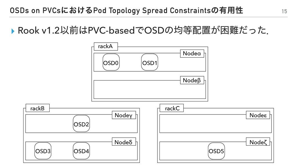 OSDs on PVCsʹ͓͚ΔPod Topology Spread Constraints...