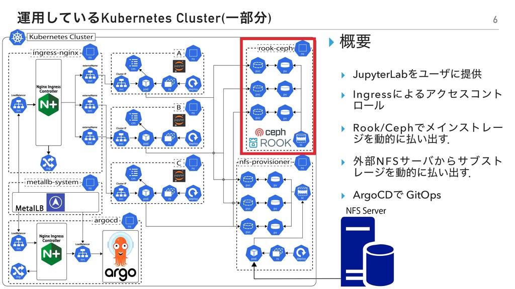 ӡ༻͍ͯ͠ΔKubernetes Cluster(Ұ෦) ▸ ֓ཁ ▸ JupyterLab...