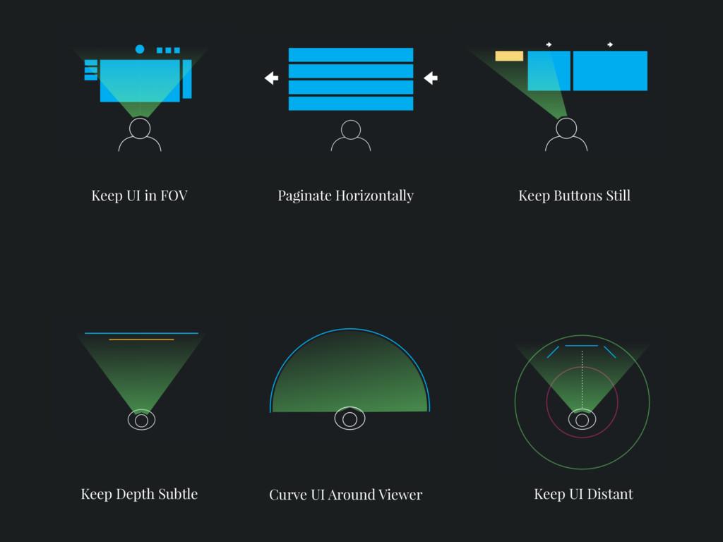 Paginate Horizontally Keep UI in FOV Curve UI A...
