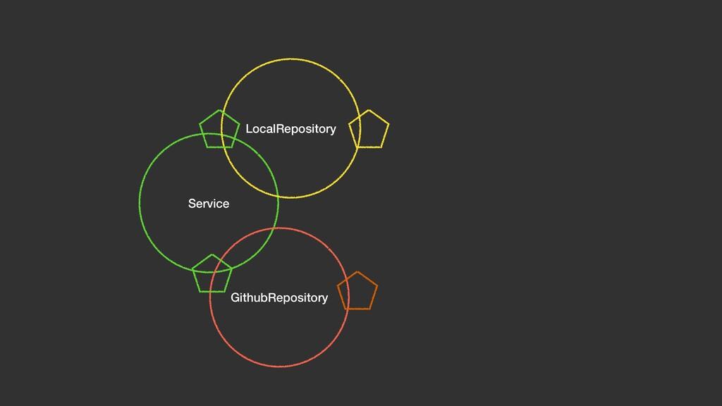 Service LocalRepository GithubRepository