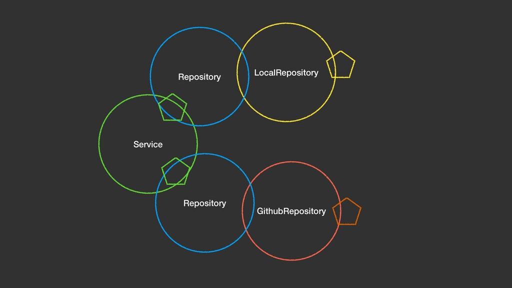 Service LocalRepository GithubRepository Reposi...