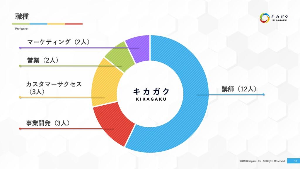 2019 Kikagaku, Inc. All Rights Reserved 職種 13 P...