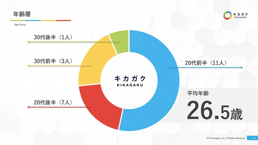 2019 Kikagaku, Inc. All Rights Reserved 年齢層 14 ...