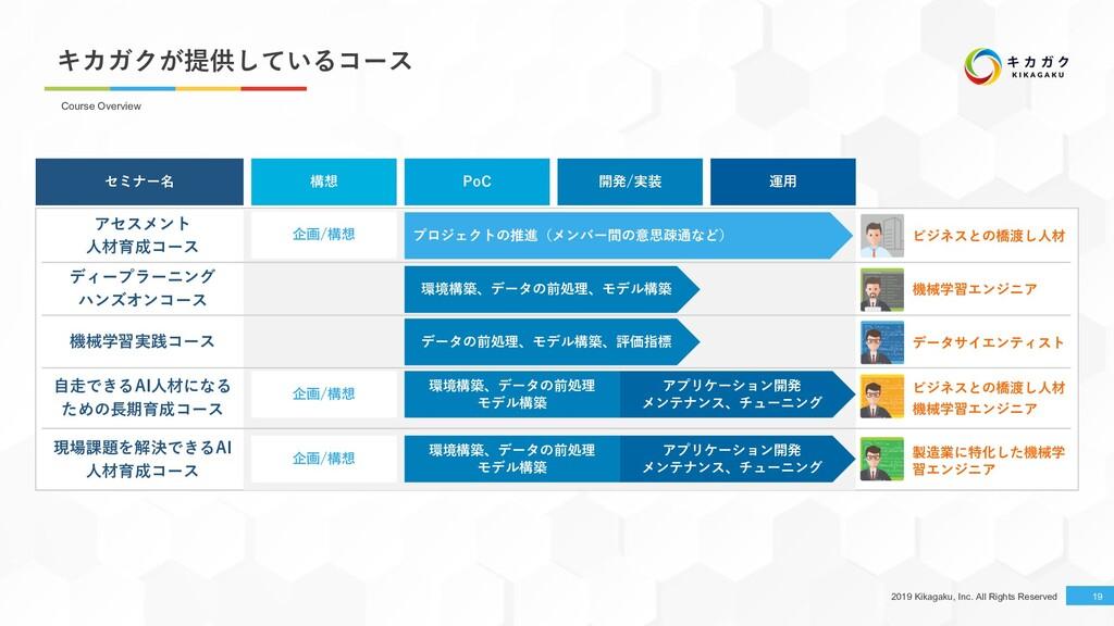 2019 Kikagaku, Inc. All Rights Reserved キカガクが提供...