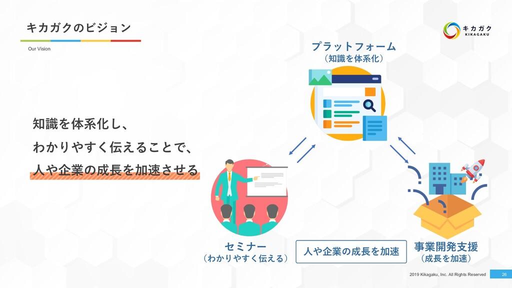 2019 Kikagaku, Inc. All Rights Reserved キカガクのビジ...