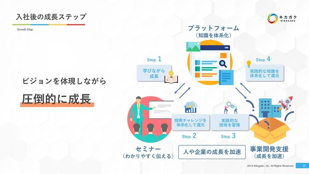 2019 Kikagaku, Inc. All Rights Reserved ⼊社後の成⻑ス...