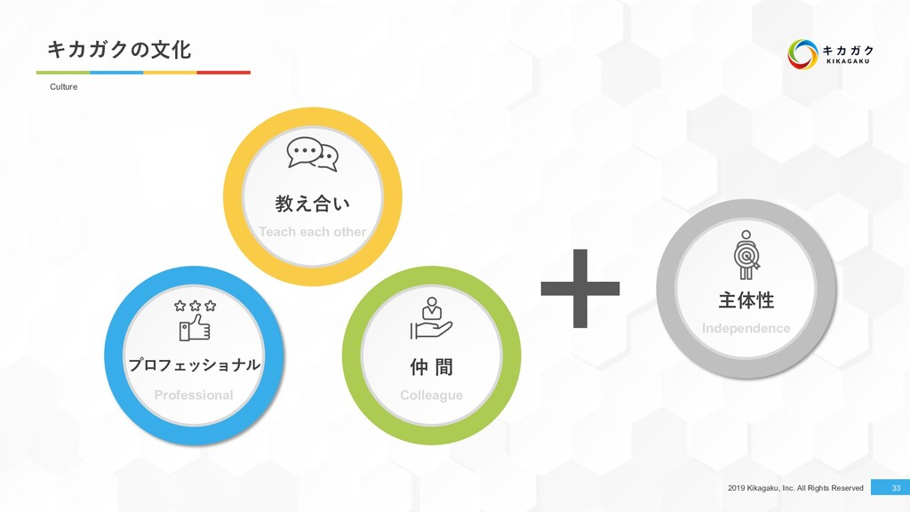 2019 Kikagaku, Inc. All Rights Reserved キカガクの⽂化...