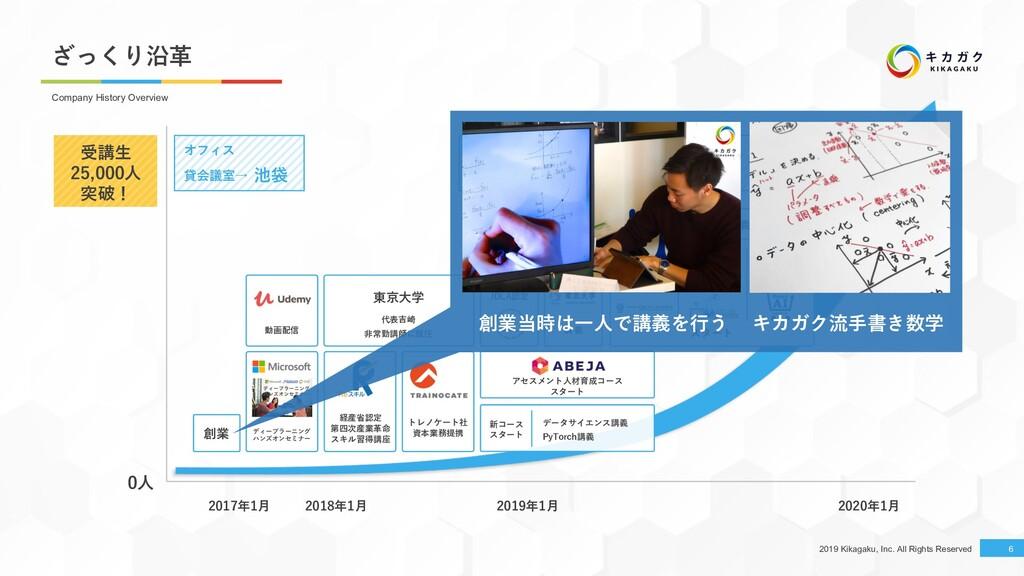 2019 Kikagaku, Inc. All Rights Reserved 代表吉崎 ⾮常...