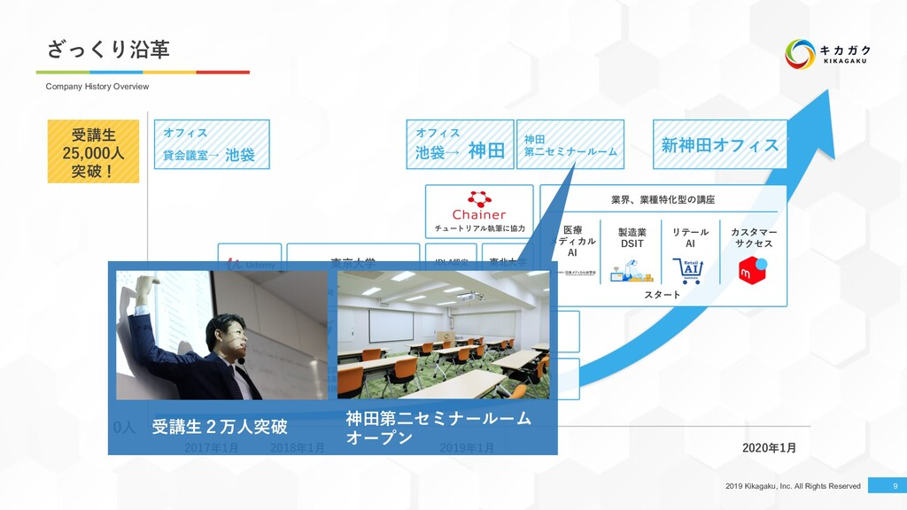 2019 Kikagaku, Inc. All Rights Reserved 東京⼤学 副代...