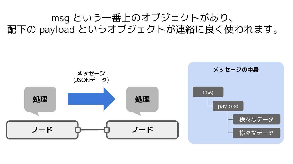 メッセージの中身 msg という一番上のオブジェクトがあり、 配下の payload というオ...