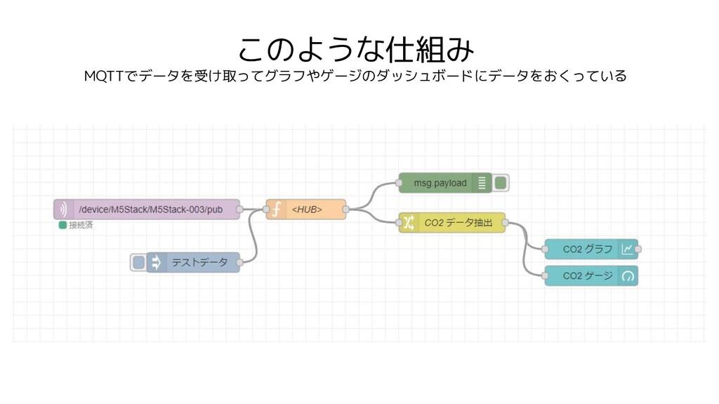 このような仕組み MQTTでデータを受け取ってグラフやゲージのダッシュボードにデータをおくって...