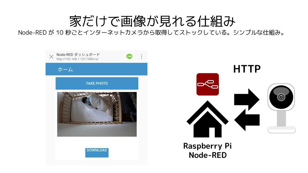 家だけで画像が見れる仕組み Node-RED が 10 秒ごとインターネットカメラから取得して...