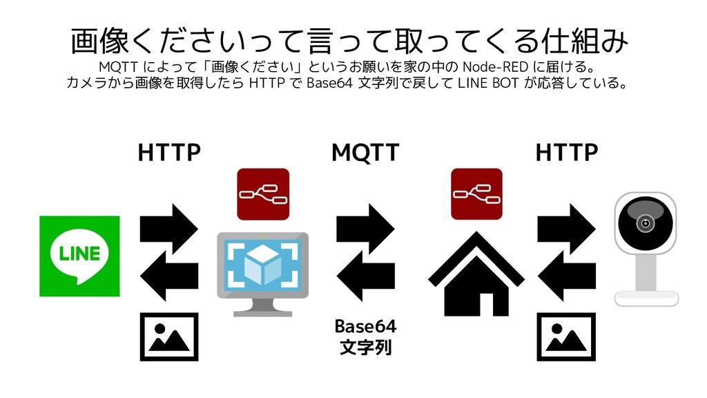 画像くださいって言って取ってくる仕組み MQTT によって「画像ください」というお願いを家の中...
