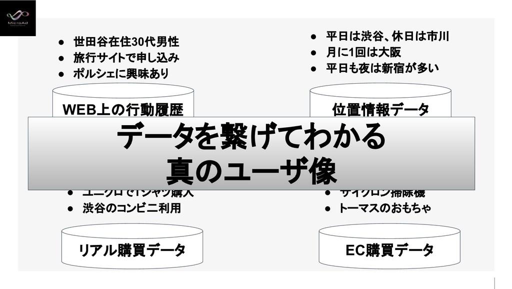 ● 毎朝野菜ジュース購入 ● ユニクロでTシャツ購入 ● 渋谷のコンビ二利用 ● 世田谷在住3...