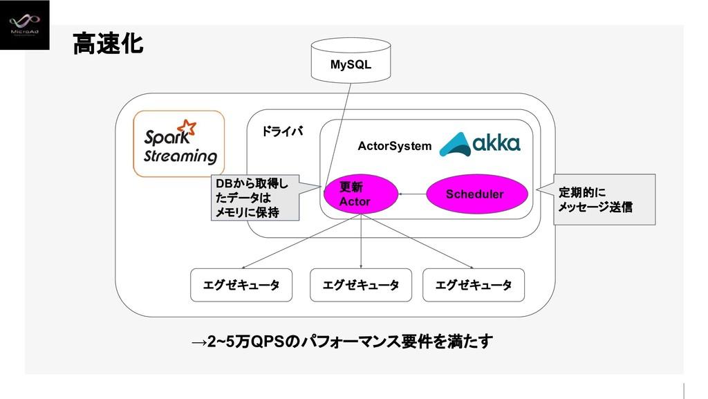 高速化 MySQL Scheduler 更新 Actor ActorSystem ドライバ エ...