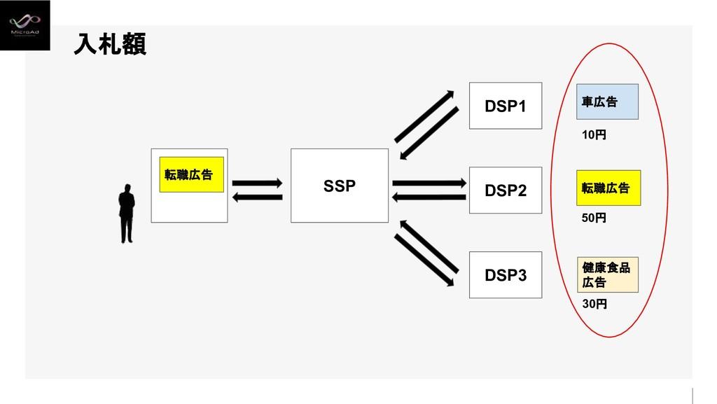 入札額 SSP DSP1 DSP3 DSP2 30円 50円 10円 転職広告 健康食品 広告...