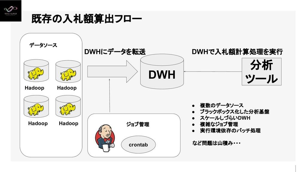 既存の入札額算出フロー DWH 分析 ツール crontab データソース ジョブ管理 ● 複...